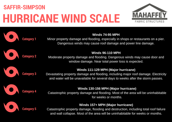 Category 1Know the different hurricane categories and how much damage it could cause to your business (2).png